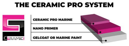 Ceramic Pro System